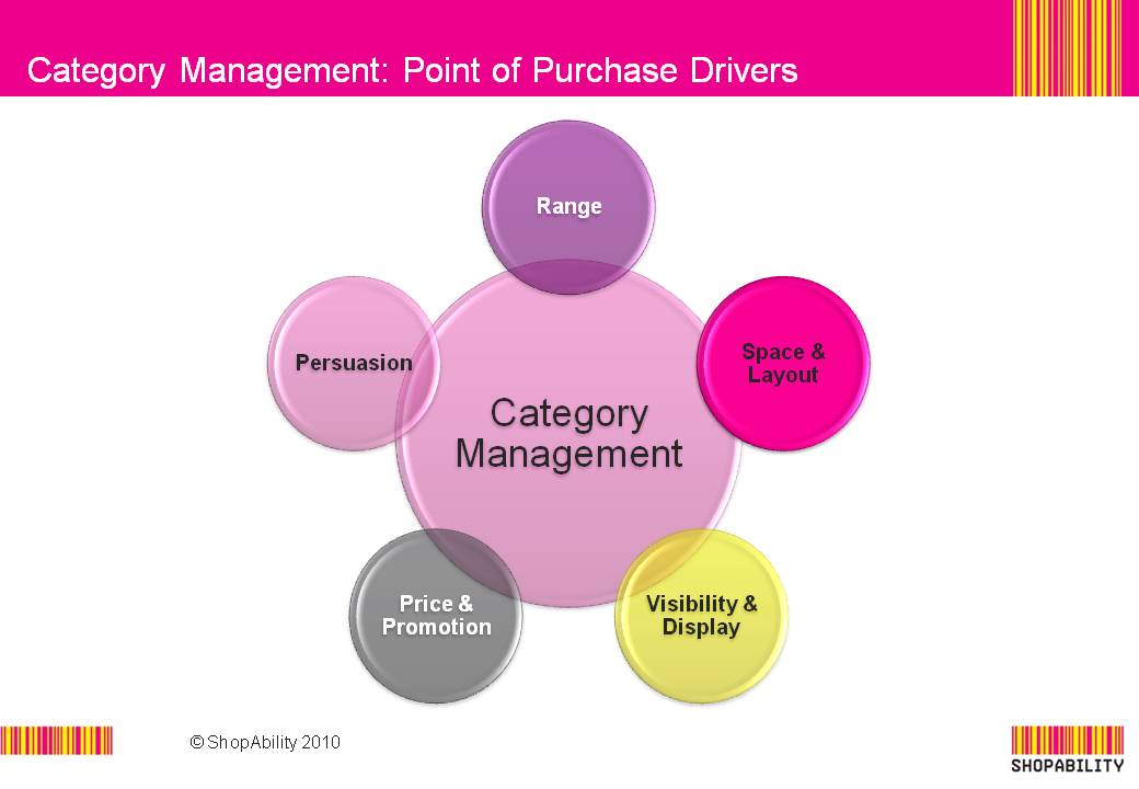 category management shopability