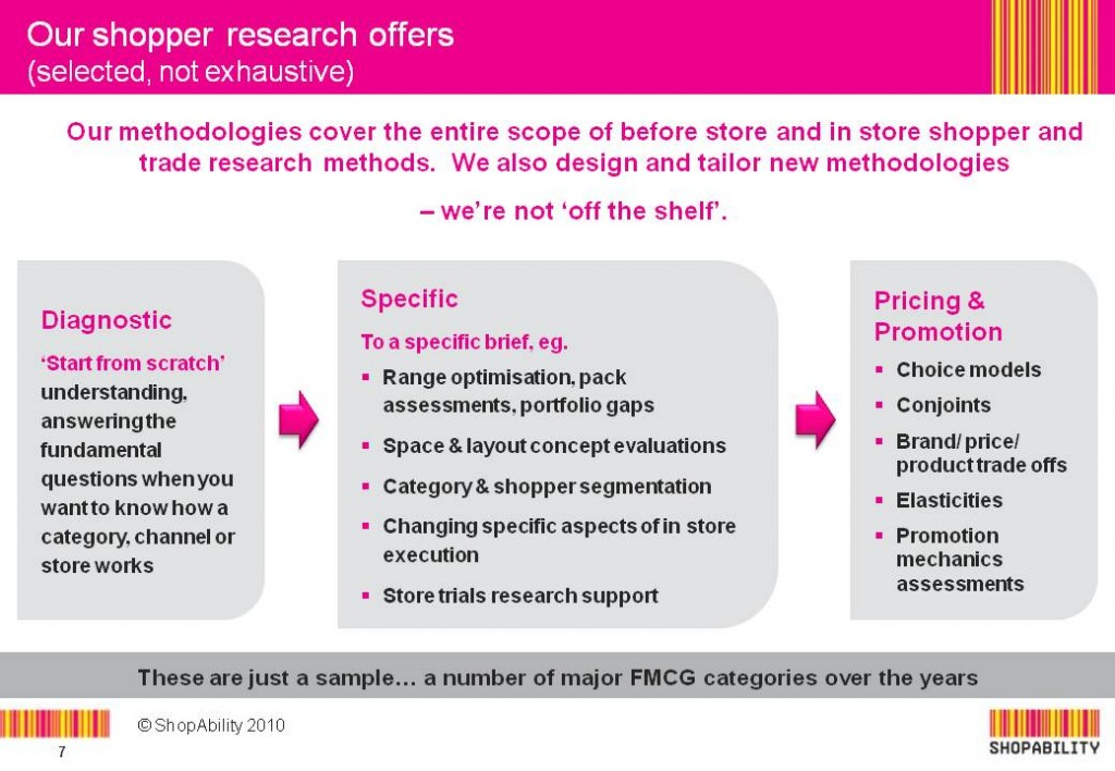 Shopper Research Offers