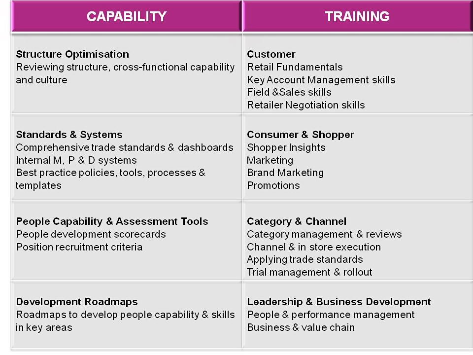 Training capability shopability for Capabilities analysis template