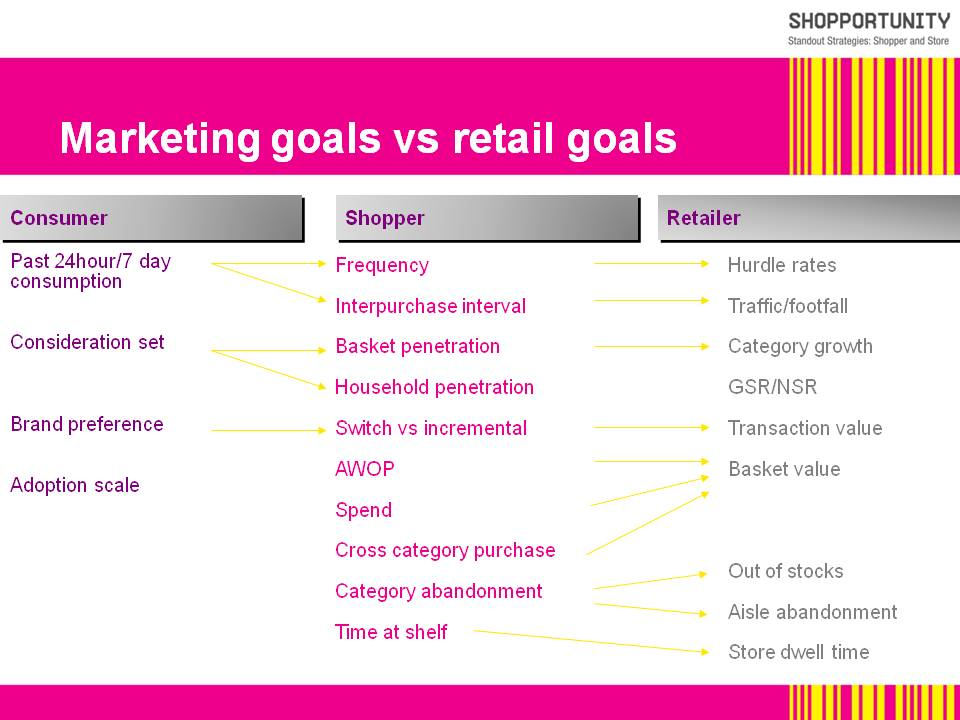 consumer-to-shopper-retailer-marketing-diagram