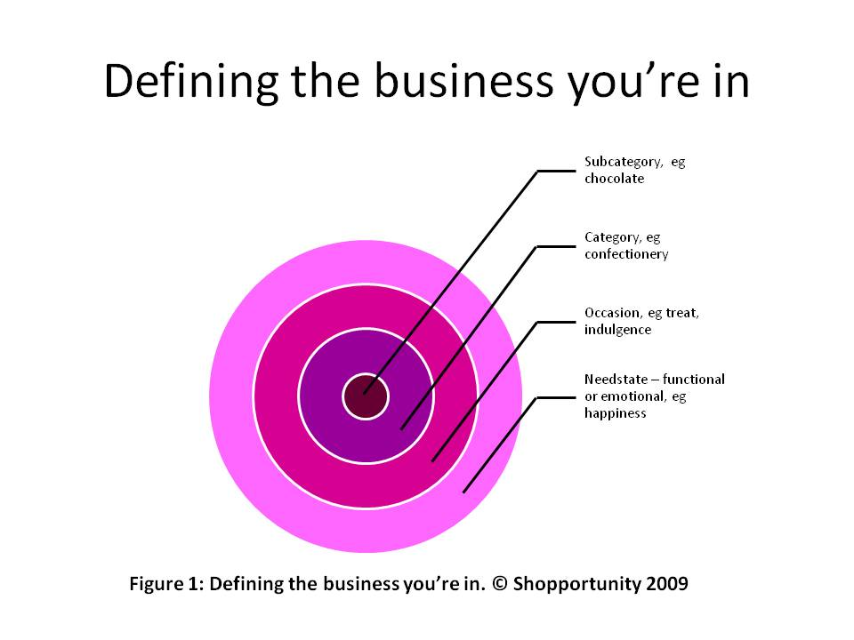 BusRegen#3-Defining the business u in